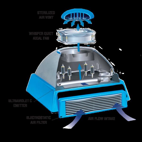 Code Blue Air Sterilizer Cutaway